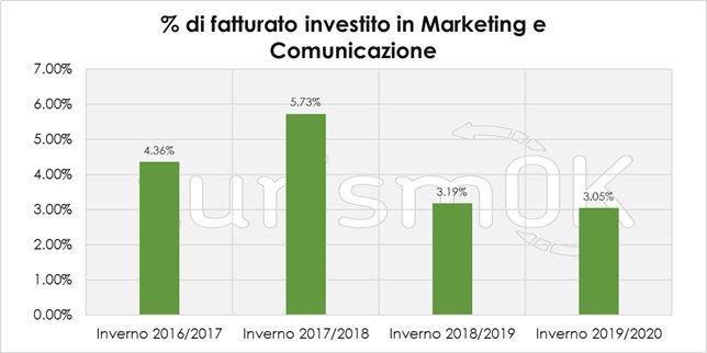 investimenti in marketing turismo valle d'aosta