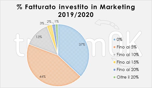investimenti marketing turismo valle d'aosta