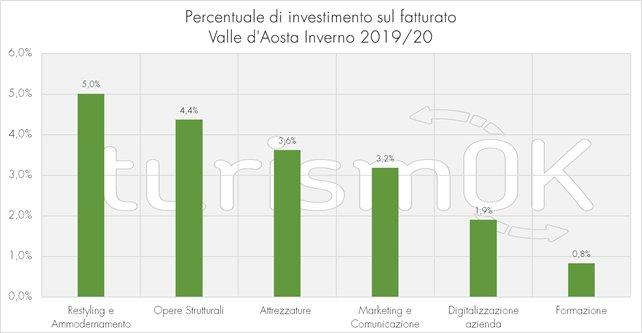 investimenti turismo valle d'aosta