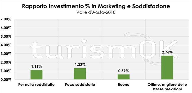 marketing turismo valle d'aosta