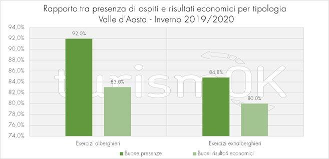 rapporto presenze-risultati nel turismo in Valle d'Aosta