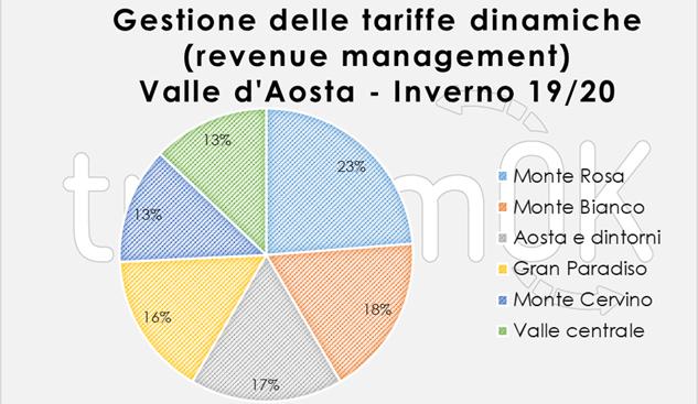 revenue management in valle d'aosta