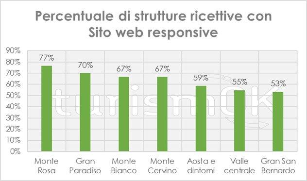 sito responsive nel turismo in valle d'aosta
