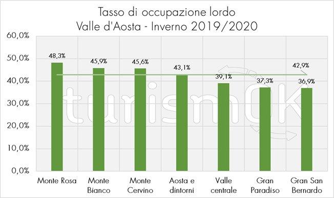 tasso occupazione turismo valle d'aosta