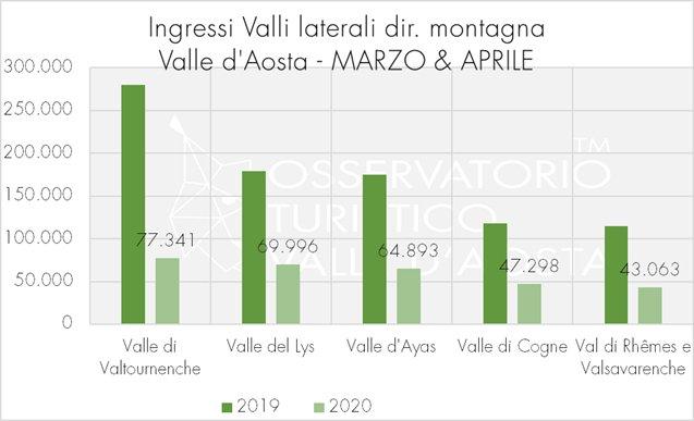 analisi varchi stradali valle d'aosta