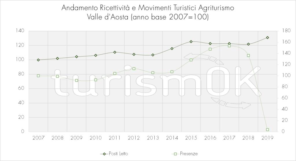 Andamento_Ricettività_E_Movimenti_Turistici_Agriturismo