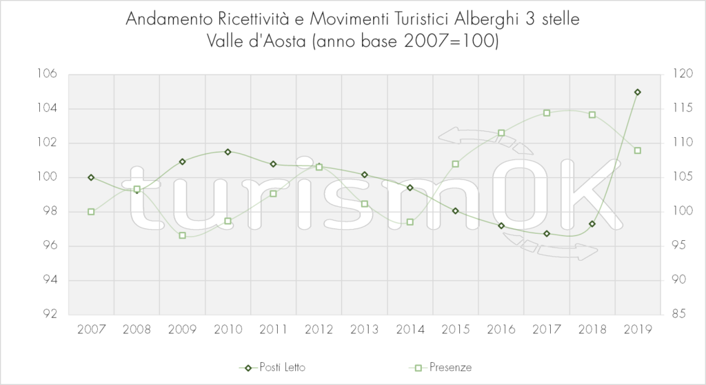 Andamento_Ricettività_E_Movimenti_Turistici_Alberghi_3_stelle