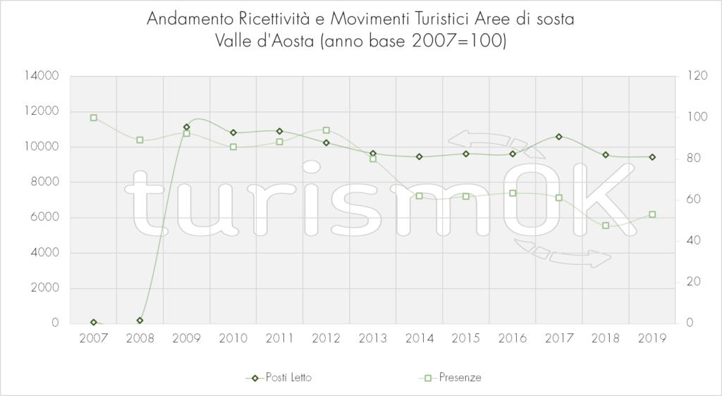Andamento_Ricettività_E_Movimenti_Turistici_Aree_Di_Sosta