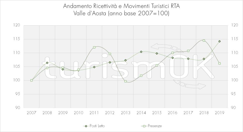 Andamento_Ricettività_E_Movimenti_Turistici_RTA