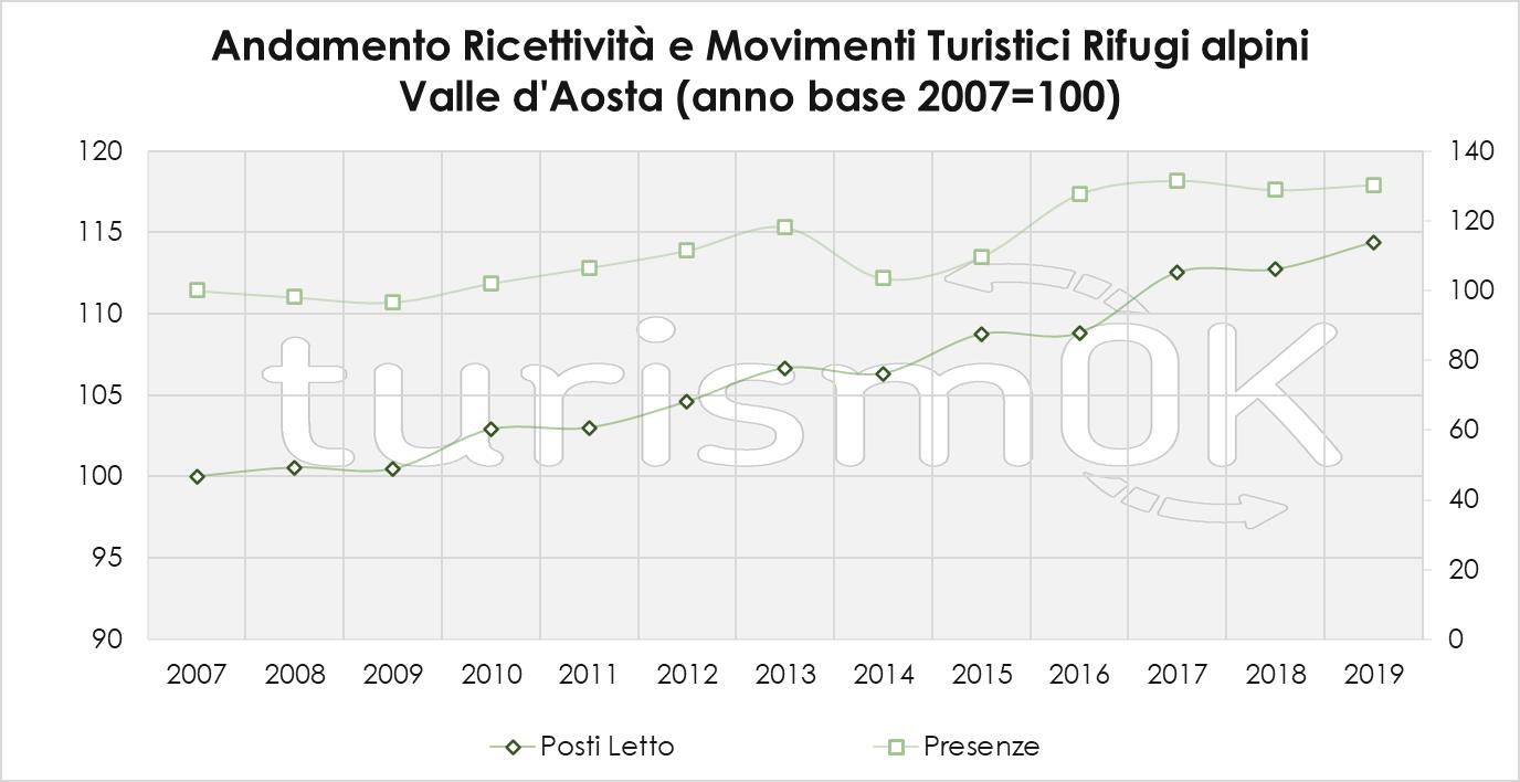 Andamento Ricettività E Movimenti Turistici Rifugi Alpini 3