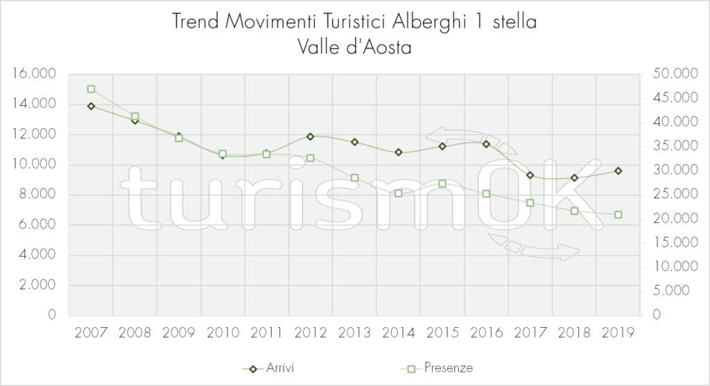 Trend_Movimenti_Alberghi_1_stella