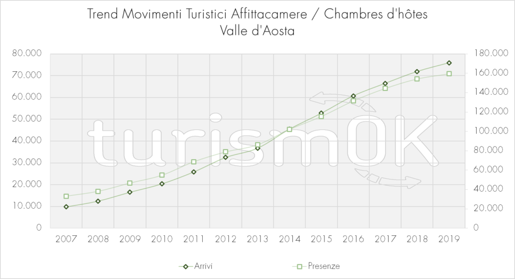 Trend_Movimenti_Turistici_Affittacamere-Chambres-dhotes