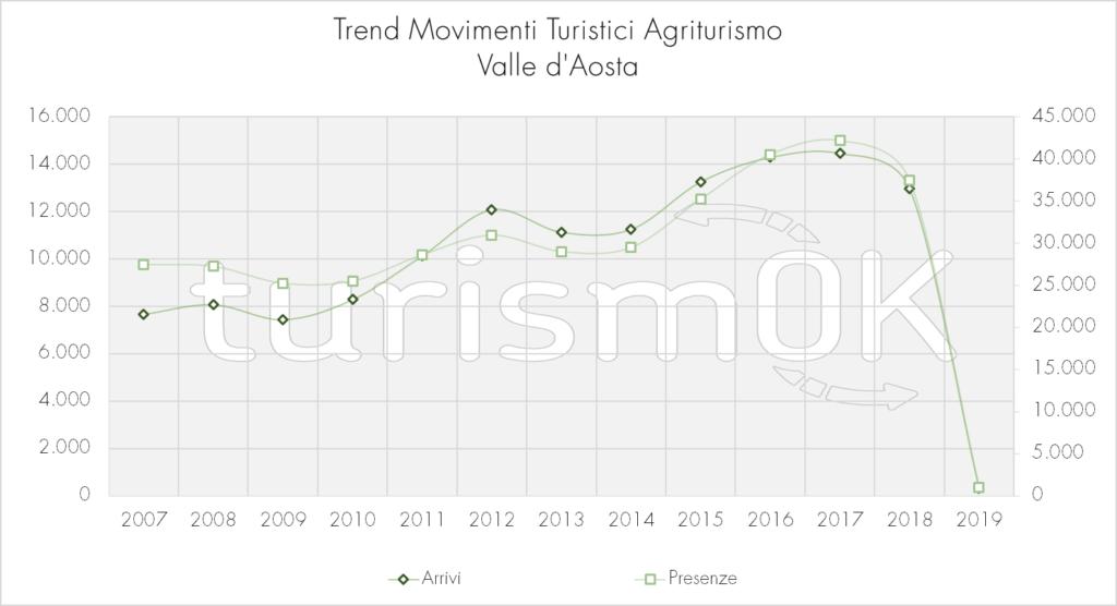Trend_Movimenti_Turistici_Agriturismo