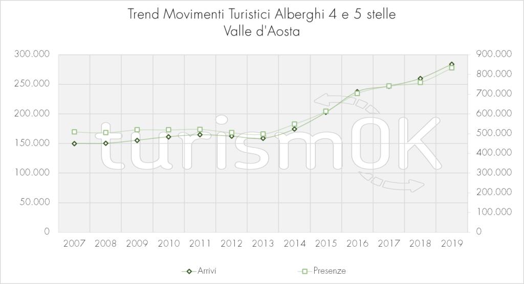 Trend_Movimenti_Turistici_Alberghi_4_E_5_stelle