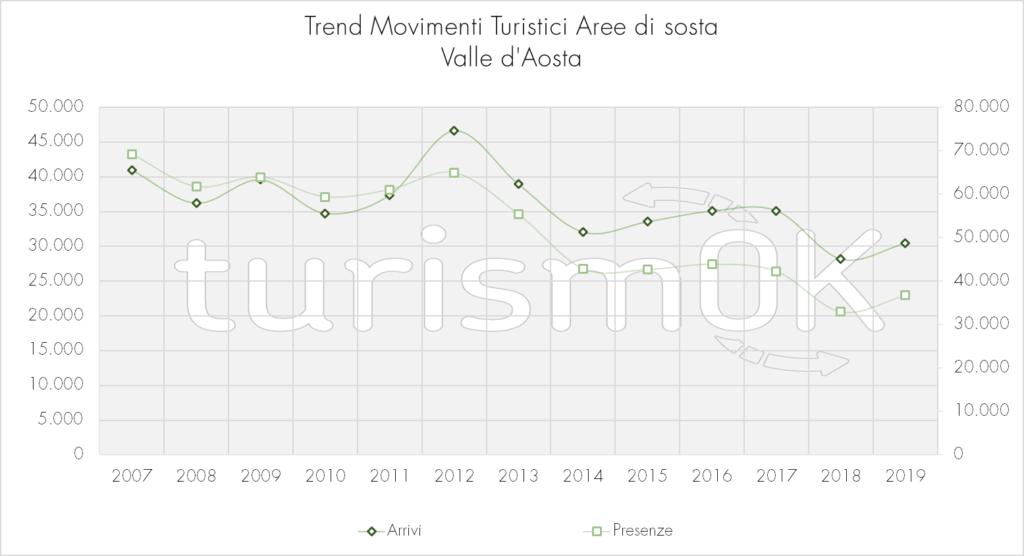 Trend_Movimenti_Turistici_Aree_Di_Sosta