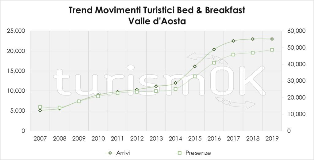 Trend Movimenti Turistici Bed And Breakfast 2