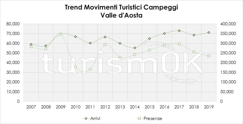 Trend Movimenti Turistici Campeggi 2