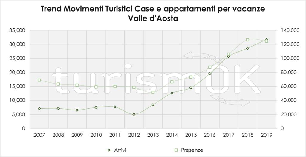 Trend Movimenti Turistici Case E Appartamenti Per Vacanze 2