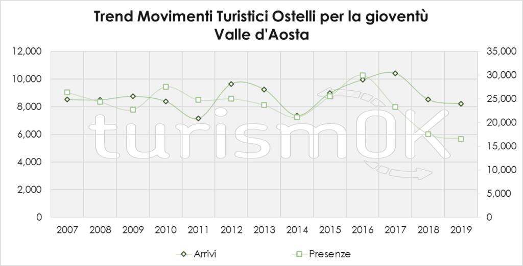 Trend Movimenti Turistici Ostelli Per La Gioventù 2