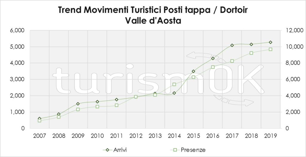 Trend Movimenti Turistici Posti Tappa Dortoir 2