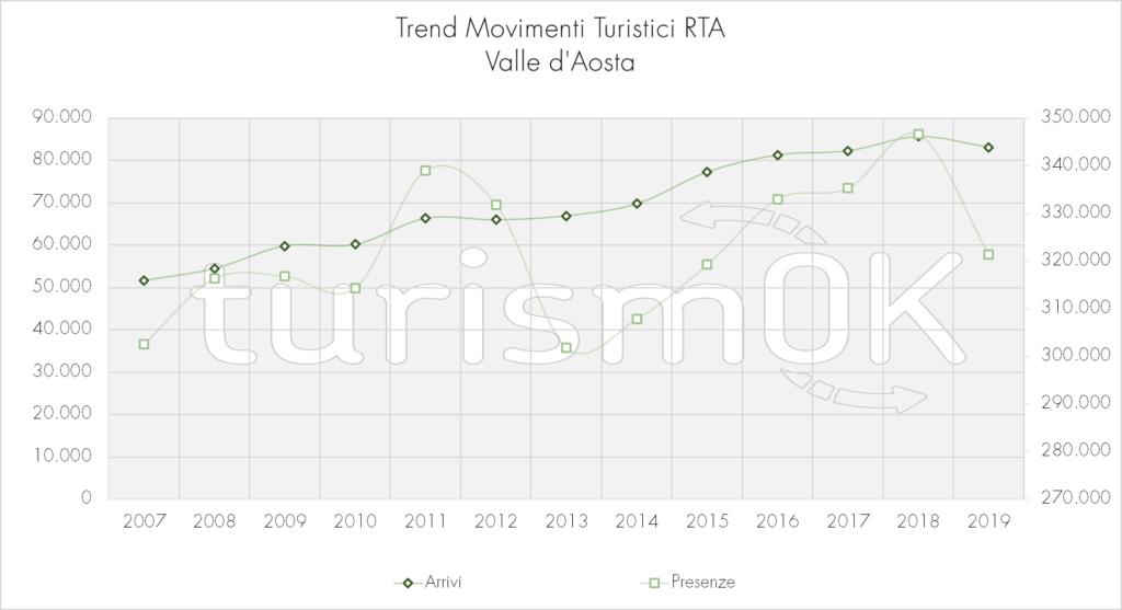 Trend_Movimenti_Turistici_RTA