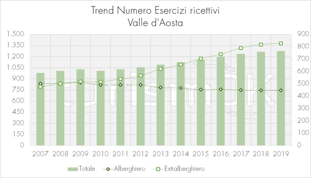 Trend_Numero_Esercizi_Ricettivi
