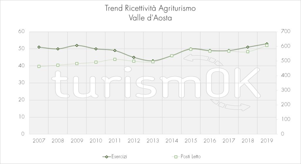 Trend_Ricettività_Agriturismo