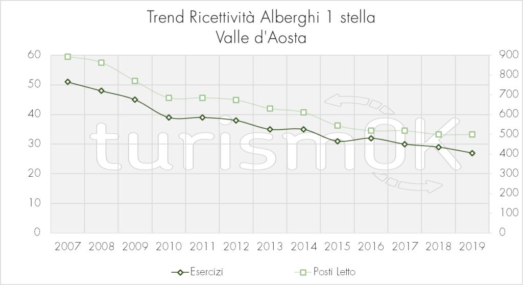 Trend_Ricettività_Alberghi_1_stella