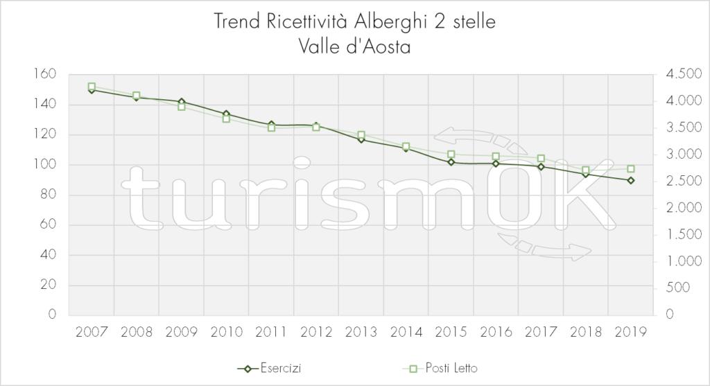 Trend_Ricettività_Alberghi_2_stelle