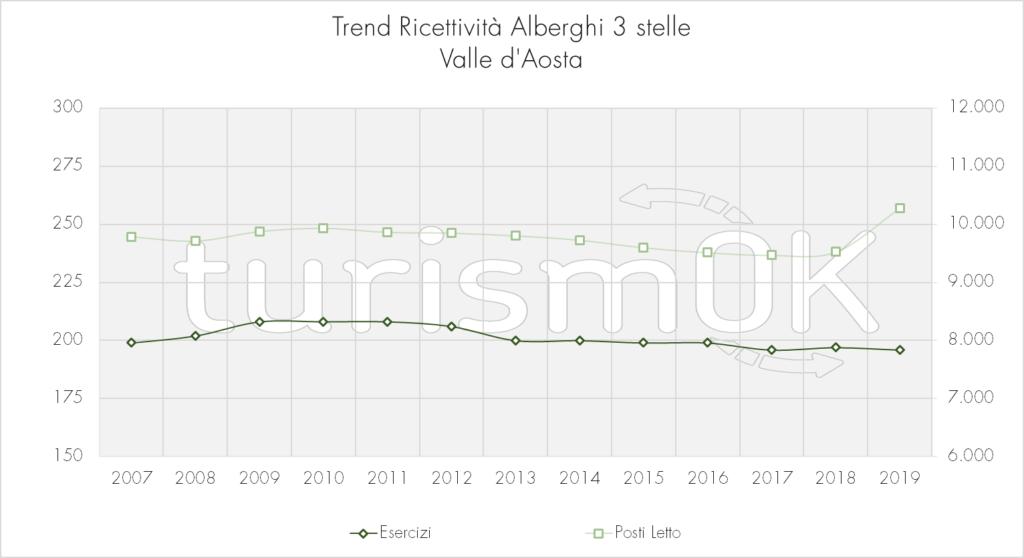 Trend_Ricettività_Alberghi_3_stelle
