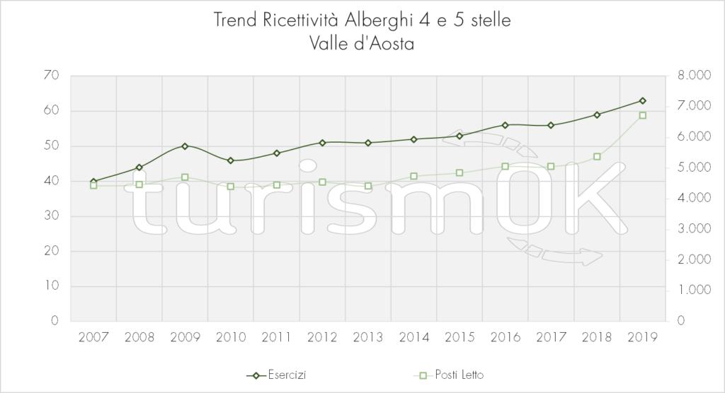 Trend_Ricettività_Alberghi_4_E_5_stelle
