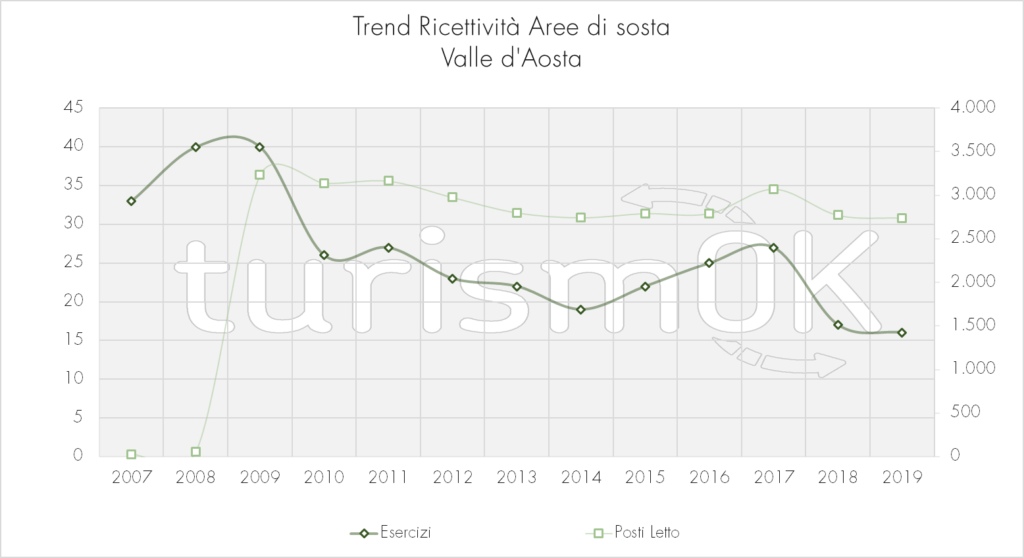 Trend_Ricettività_Aree_Di_Sosta