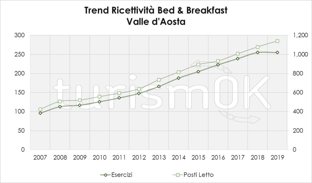 Trend Ricettività Bed And Breakfast