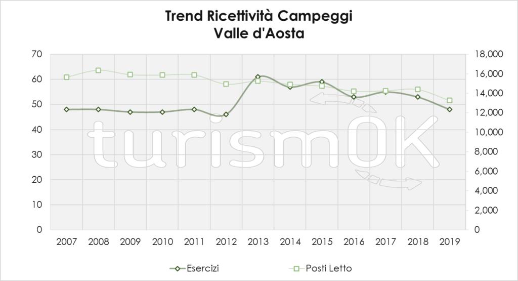 Trend Ricettività Campeggi 1