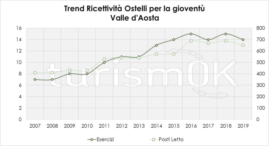 Trend Ricettività Ostelli Per La Gioventù 1