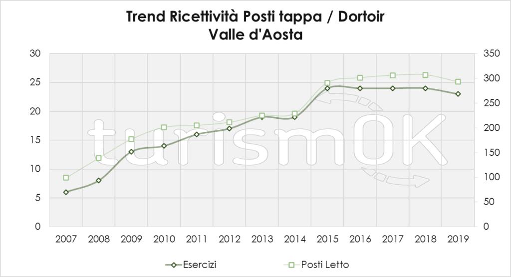 Trend Ricettività Posti Tappa Dortoir 1