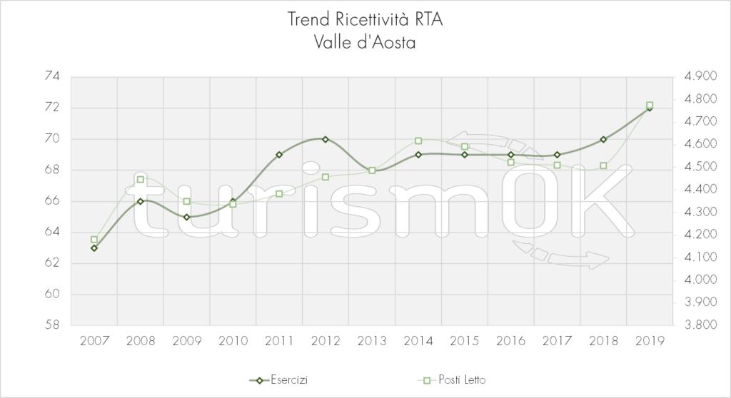 Trend_Ricettività_RTA