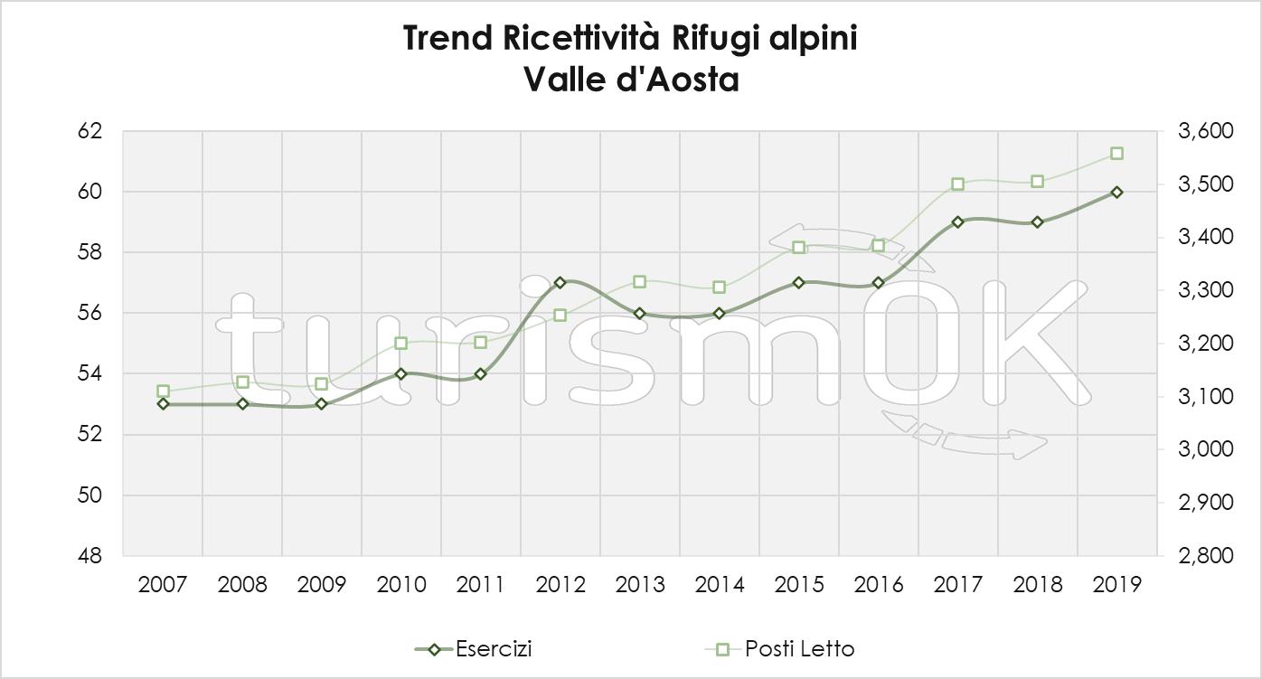 Trend Ricettività Rifugi Alpini 1