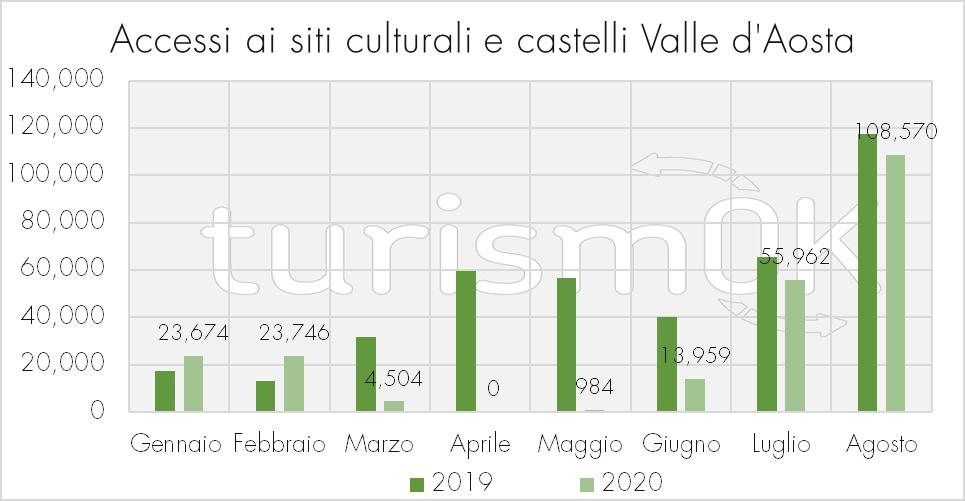 Accessi siti culturali castelli Osservatorio Turistico Valle d Aosta 2019 2020