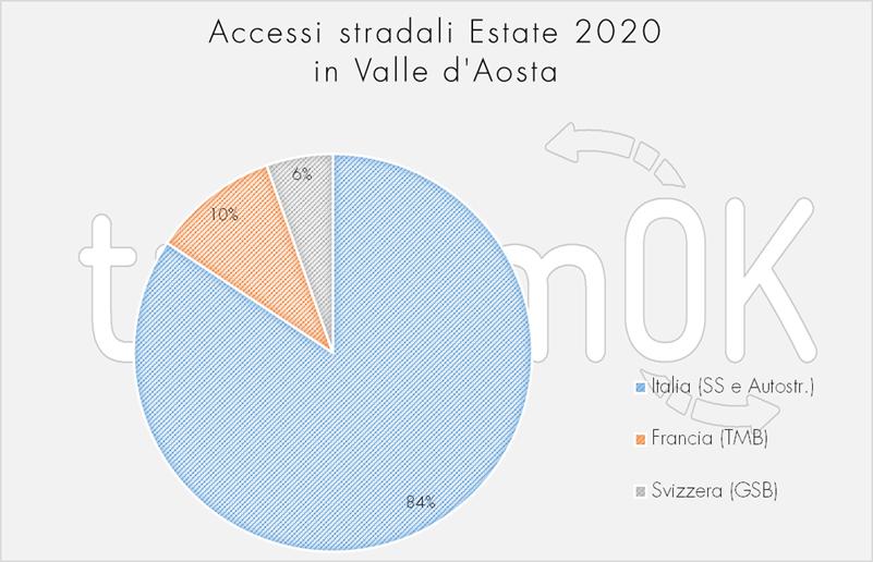 Accessi stradali estate 2020 Osservatorio turistico Valle d Aosta TurismOK Covid 19