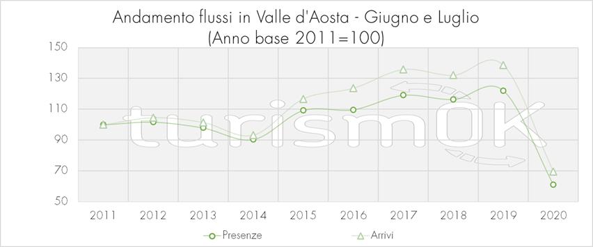 Andamento flussi Valle d Aosta Giugno Luglio 2020