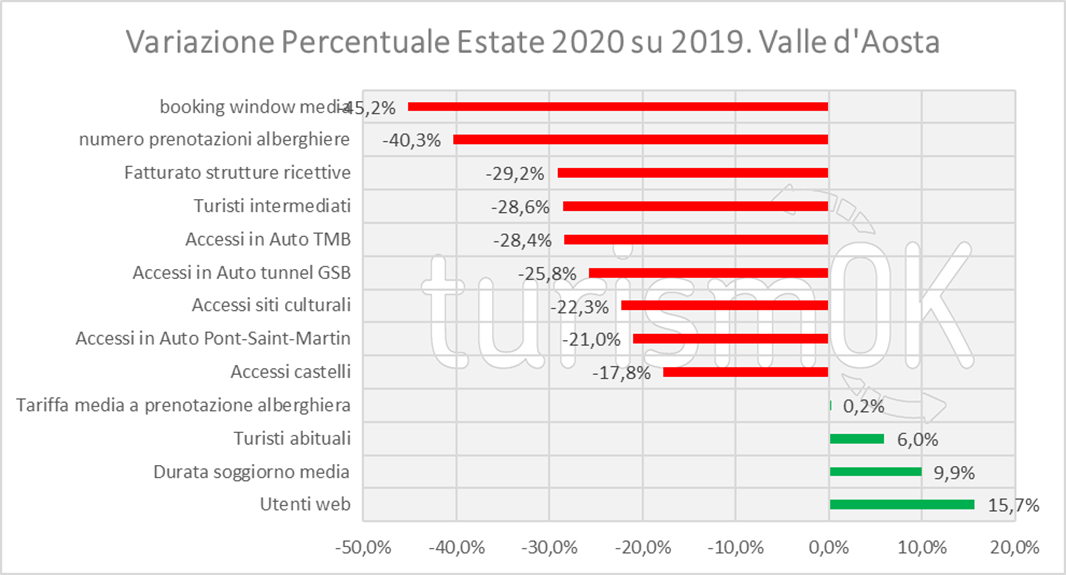 Variazione percentuale complessiva estate 2020 2019 Valle d Aosta accessi castelli siti culturali turisti abituali durata soggiorno media utenti web fatturato strutture ricettive