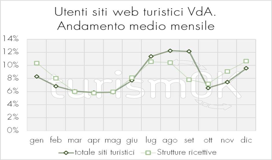 siti web turistici analisi utenti andamento mensile Valle d Aosta Osservatorio turistico TurismOK 2020