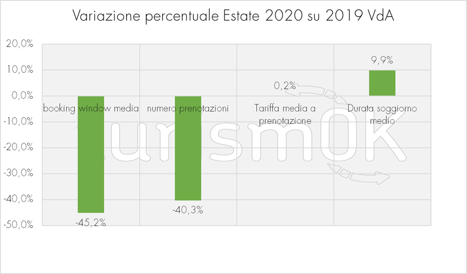 variazioni prenotazioni tariffa media durata soggiorno medio Osservatorio turistico Valle d Aosta turismok 2020