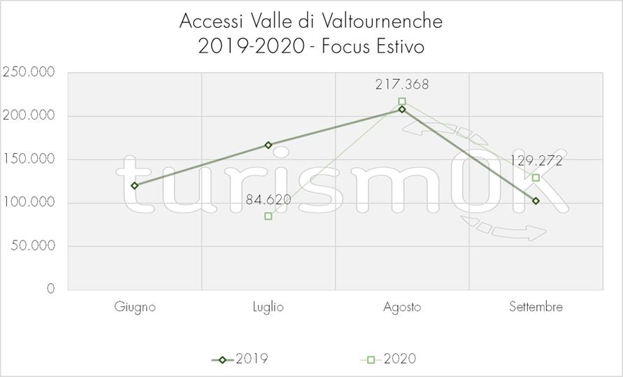 Accessi per giorno settimana Valle di Valtournenche Osservatorio turistico focus estate 2020 turismOK