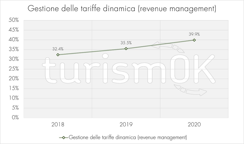 gestione tariffe dinamiche revenue management indagine estiva 2020 Valle d Aosta turismOK