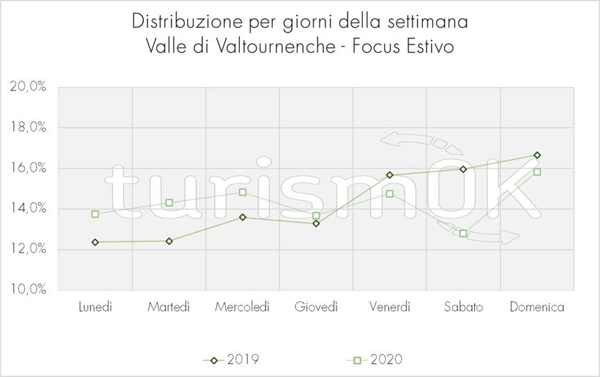 Distribuzione per giorni della settimana Valle di Valtournenche Osservatorio turistico focus estate 2020 turismOK