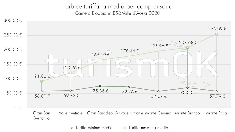 Forbice tariffaria media comprensorio prezzi Osservatorio turistico Valle d Aosta turismOK indagine estiva 2020