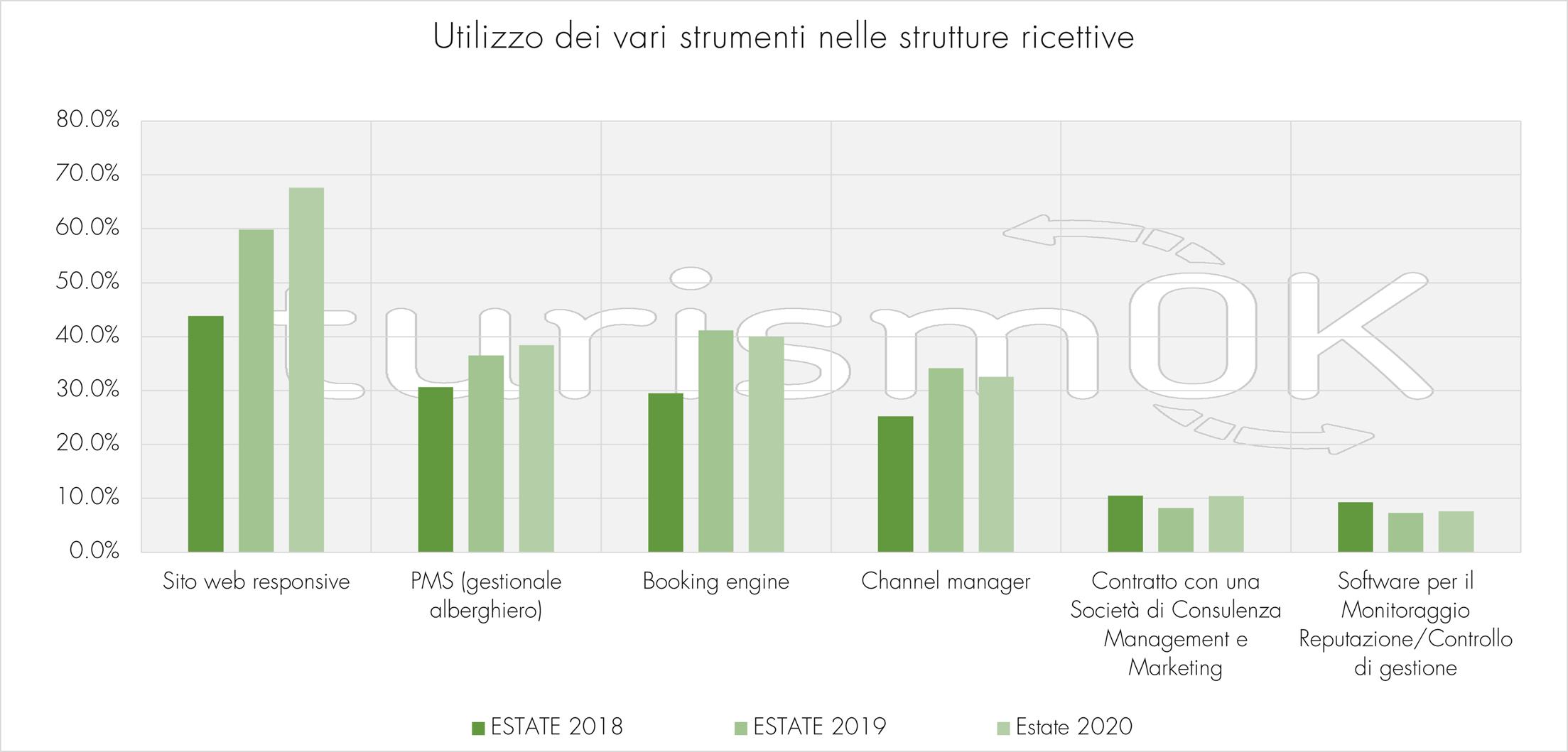 digitalizzazione strumenti informatici strutture ricettive indagine estiva 2020 Osservatorio turistico Valle d Aosta turismOK