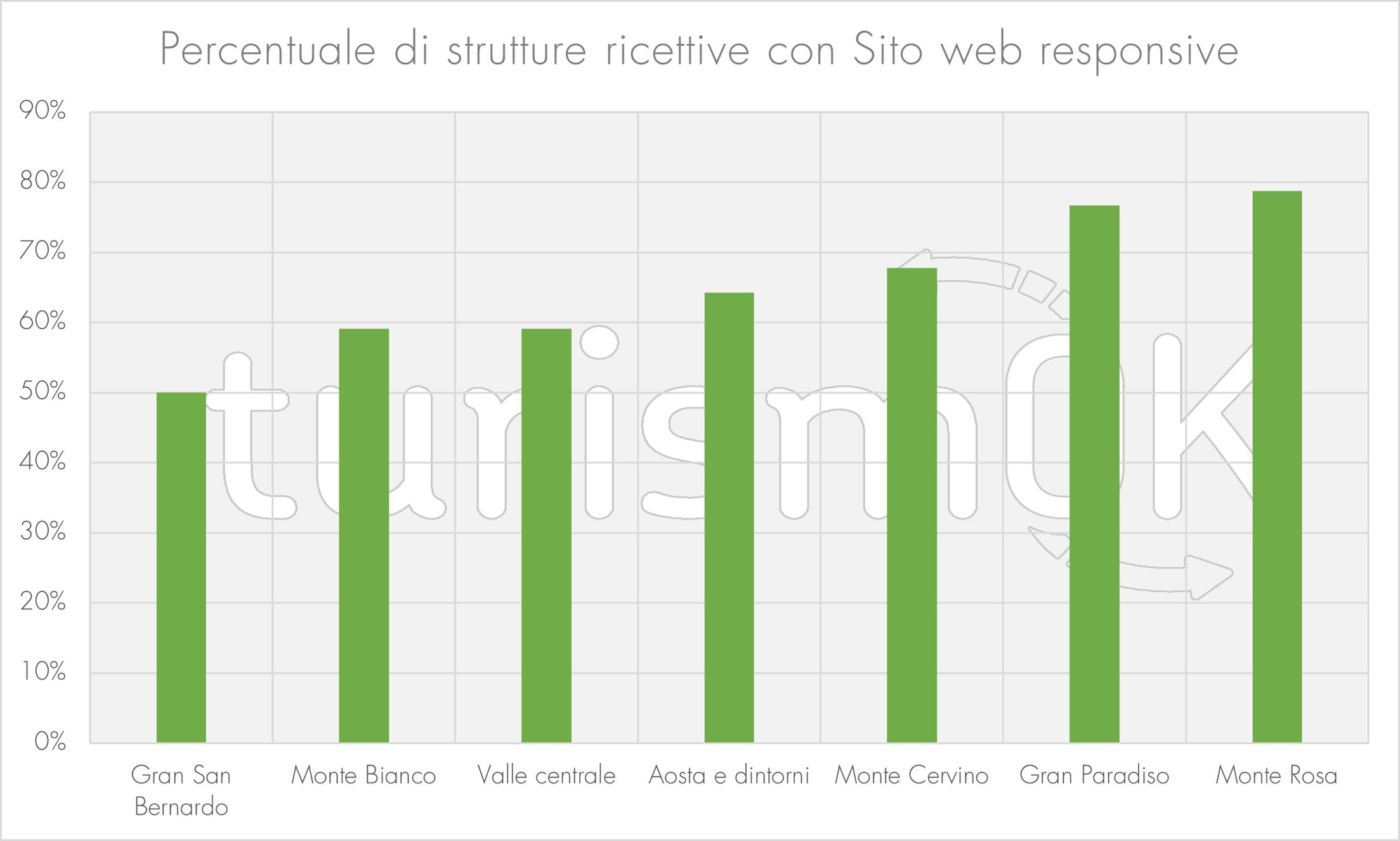 Sito web responsive indagine estiva 2020 Osservatorio turistico Valle d Aosta turismOK marketing comunicazione
